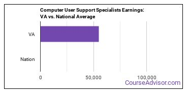 Computer User Support Specialists Earnings: VA vs. National Average
