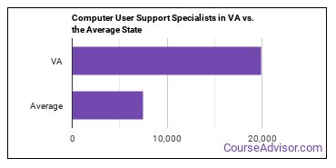 Computer User Support Specialists in VA vs. the Average State