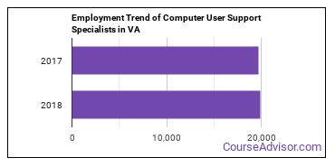 Computer User Support Specialists in VA Employment Trend
