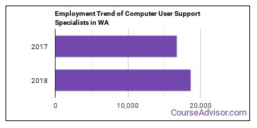 Computer User Support Specialists in WA Employment Trend