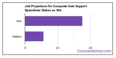 Job Projections for Computer User Support Specialists: Nation vs. WA