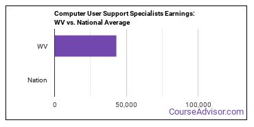 Computer User Support Specialists Earnings: WV vs. National Average