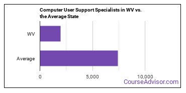 Computer User Support Specialists in WV vs. the Average State
