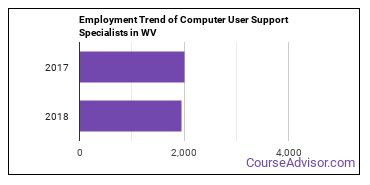 Computer User Support Specialists in WV Employment Trend