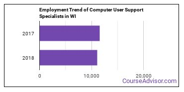 Computer User Support Specialists in WI Employment Trend