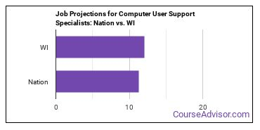 Job Projections for Computer User Support Specialists: Nation vs. WI