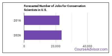 Forecasted Number of Jobs for Conservation Scientists in U.S.