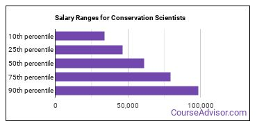 Salary Ranges for Conservation Scientists