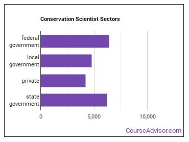 Conservation Scientist Sectors