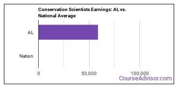 Conservation Scientists Earnings: AL vs. National Average