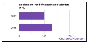 Conservation Scientists in AL Employment Trend