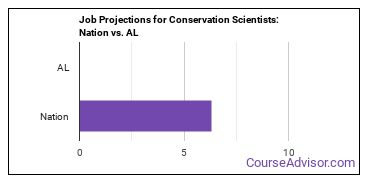 Job Projections for Conservation Scientists: Nation vs. AL