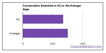 Conservation Scientists in AZ vs. the Average State