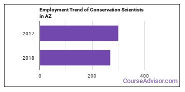 Conservation Scientists in AZ Employment Trend