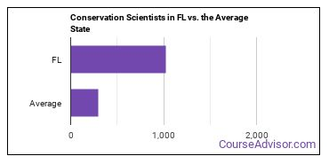Conservation Scientists in FL vs. the Average State