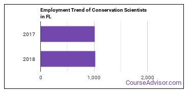 Conservation Scientists in FL Employment Trend