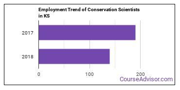 Conservation Scientists in KS Employment Trend