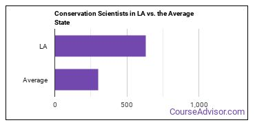 Conservation Scientists in LA vs. the Average State