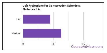 Job Projections for Conservation Scientists: Nation vs. LA