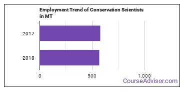 Conservation Scientists in MT Employment Trend