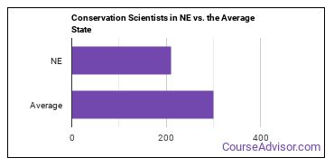 Conservation Scientists in NE vs. the Average State