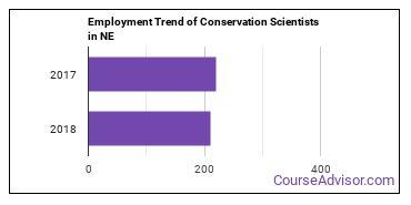Conservation Scientists in NE Employment Trend