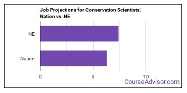 Job Projections for Conservation Scientists: Nation vs. NE