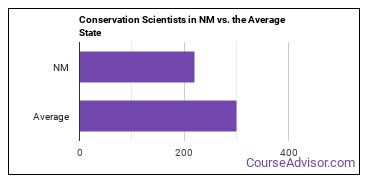 Conservation Scientists in NM vs. the Average State