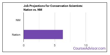 Job Projections for Conservation Scientists: Nation vs. NM