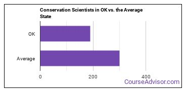 Conservation Scientists in OK vs. the Average State