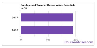 Conservation Scientists in OK Employment Trend