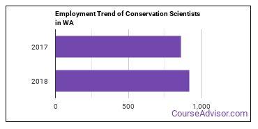 Conservation Scientists in WA Employment Trend