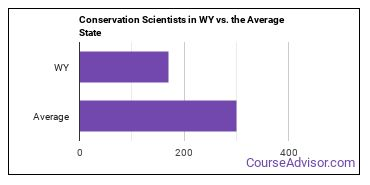 Conservation Scientists in WY vs. the Average State