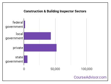 Construction & Building Inspector Sectors
