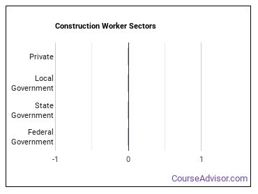 Construction Worker Sectors