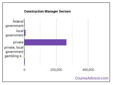 Construction Manager Sectors