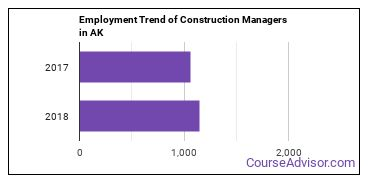 Construction Managers in AK Employment Trend