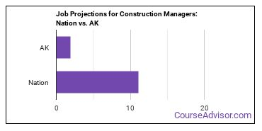 Job Projections for Construction Managers: Nation vs. AK