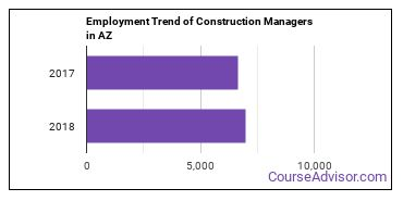Construction Managers in AZ Employment Trend