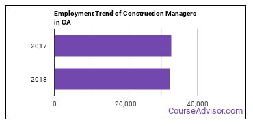 Construction Managers in CA Employment Trend