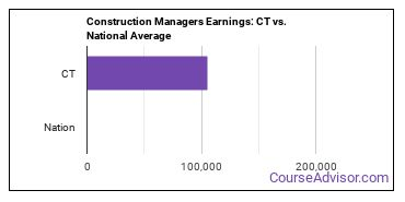 Construction Managers Earnings: CT vs. National Average