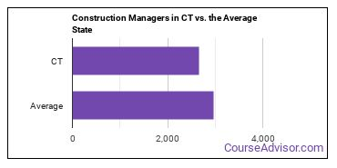Construction Managers in CT vs. the Average State