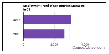 Construction Managers in CT Employment Trend
