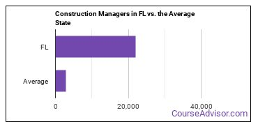 Construction Managers in FL vs. the Average State