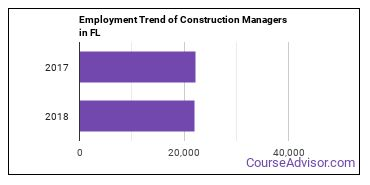 Construction Managers in FL Employment Trend