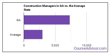 Construction Managers in GA vs. the Average State