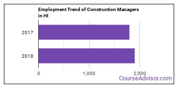 Construction Managers in HI Employment Trend