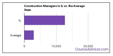 Construction Managers in IL vs. the Average State