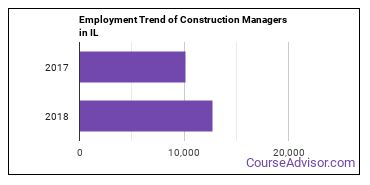 Construction Managers in IL Employment Trend