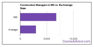 Construction Managers in MD vs. the Average State